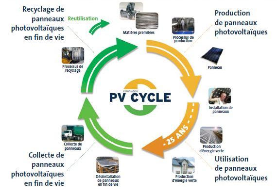 Association PV CYCLE : on-line