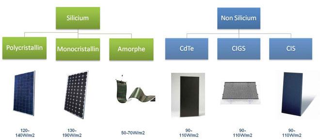 Les différents types de modules (panneaux) photovoltaïques